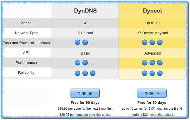 Перненос аккаунта с Everydns на Dyndns, тарифные планы